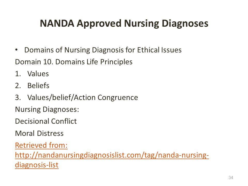 NANDA Approved Nursing Diagnoses