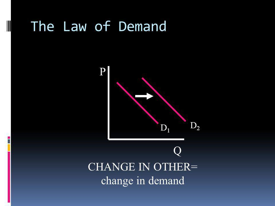 The Law of Demand P Q D1 D2 CHANGE IN OTHER= change in demand