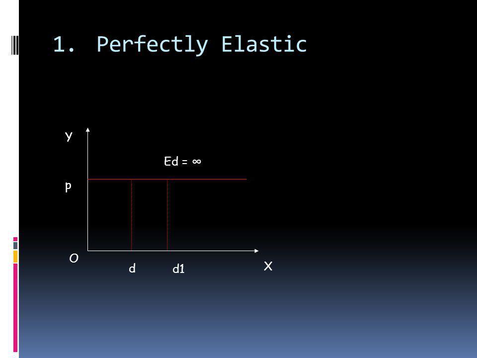 Perfectly Elastic d O X Y p d1 Ed = ∞
