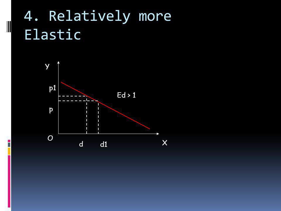 4. Relatively more Elastic