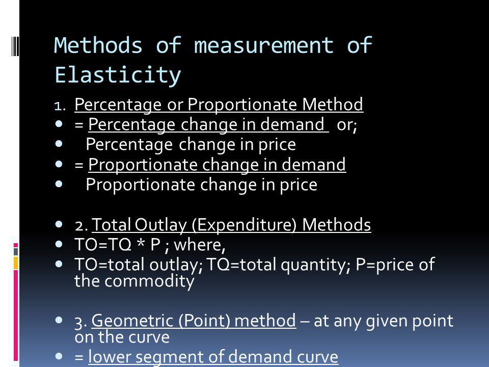 Methods of measurement of Elasticity