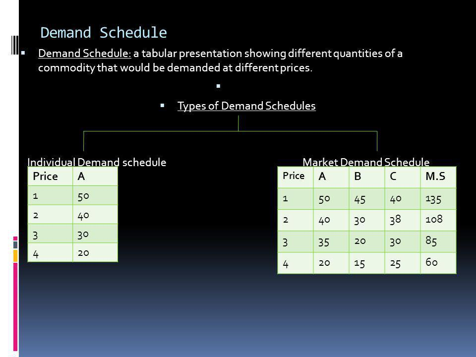 Types of Demand Schedules