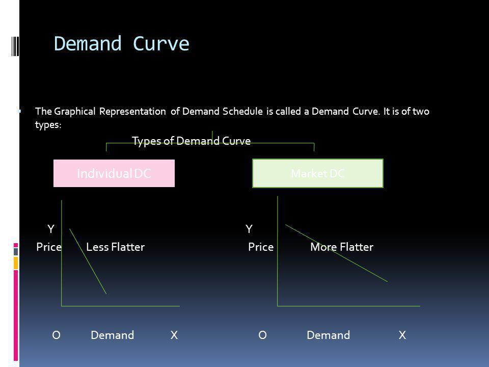 Demand Curve Individual DC Types of Demand Curve Y Y Market DC