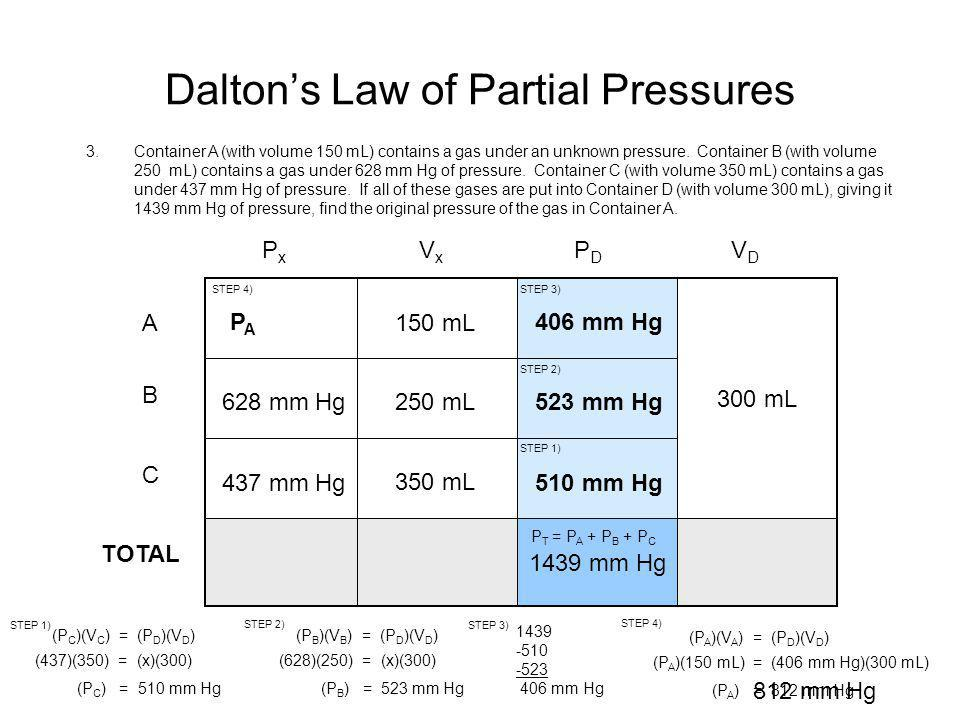 Dalton's Law of Partial Pressures