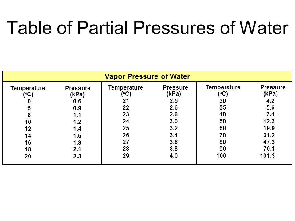 Table of Partial Pressures of Water
