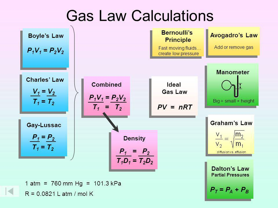 Gas Law Calculations P1V1 = P2V2 V1 = V2 PV = nRT P1V1 = P2V2 T1 = T2