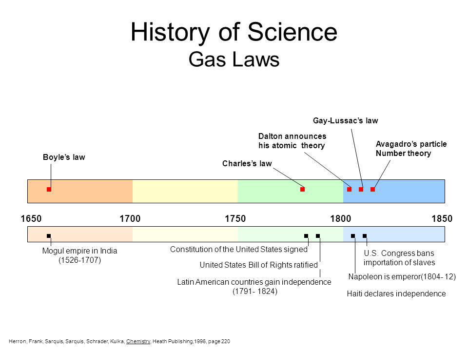 History of Science Gas Laws