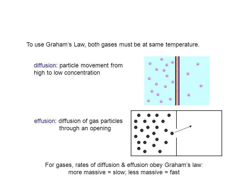 To use Graham's Law, both gases must be at same temperature.