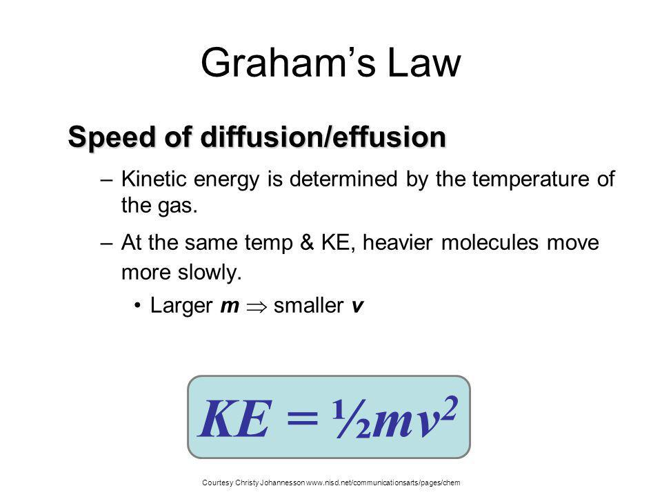 KE = ½mv2 Graham's Law Speed of diffusion/effusion
