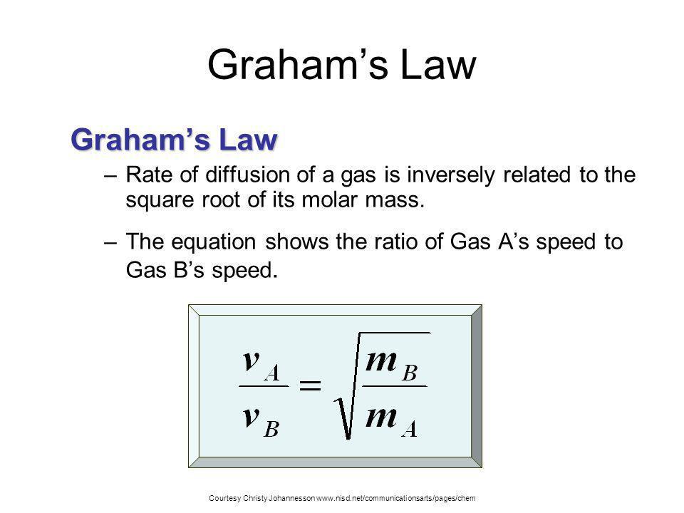Graham's Law Graham's Law