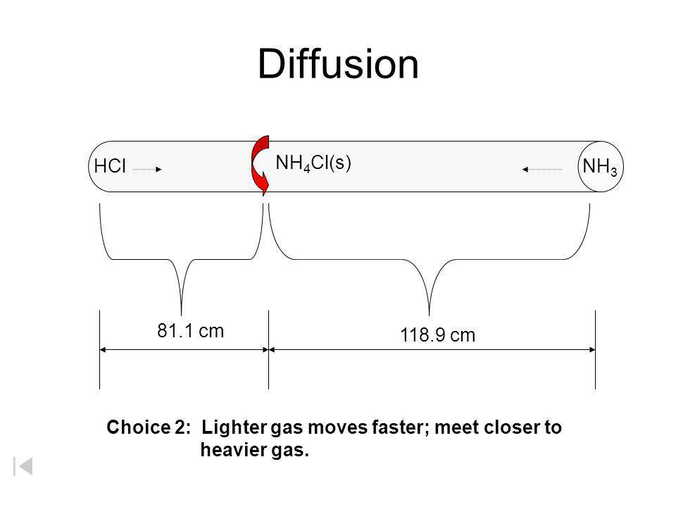 Diffusion NH4Cl(s) HCl NH3 81.1 cm 118.9 cm