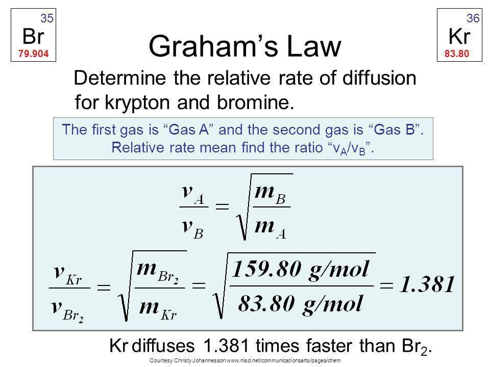 Br 79.904. 35. Kr. 83.80. 36. Graham's Law. Determine the relative rate of diffusion for krypton and bromine.