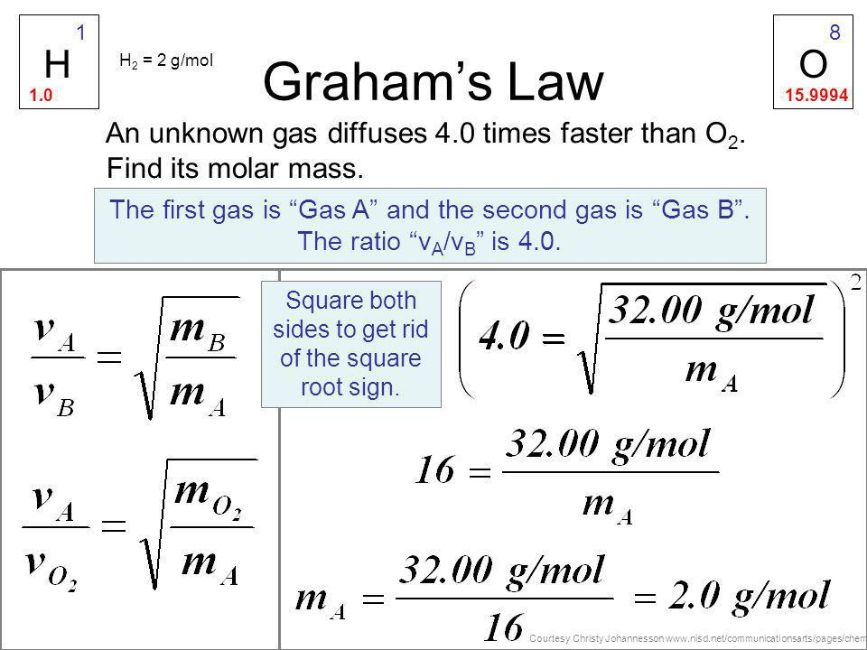 1 O. 15.9994. 8. Graham's Law. H. H2 = 2 g/mol. 1.0. An unknown gas diffuses 4.0 times faster than O2. Find its molar mass.