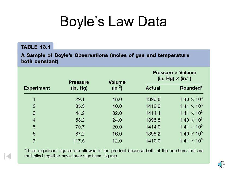Boyle's Law Data V = constant = constant(1/P) or V  1/P