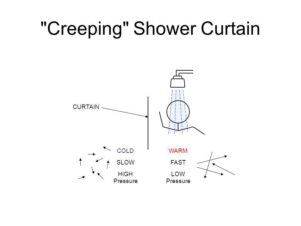 Creeping Shower Curtain
