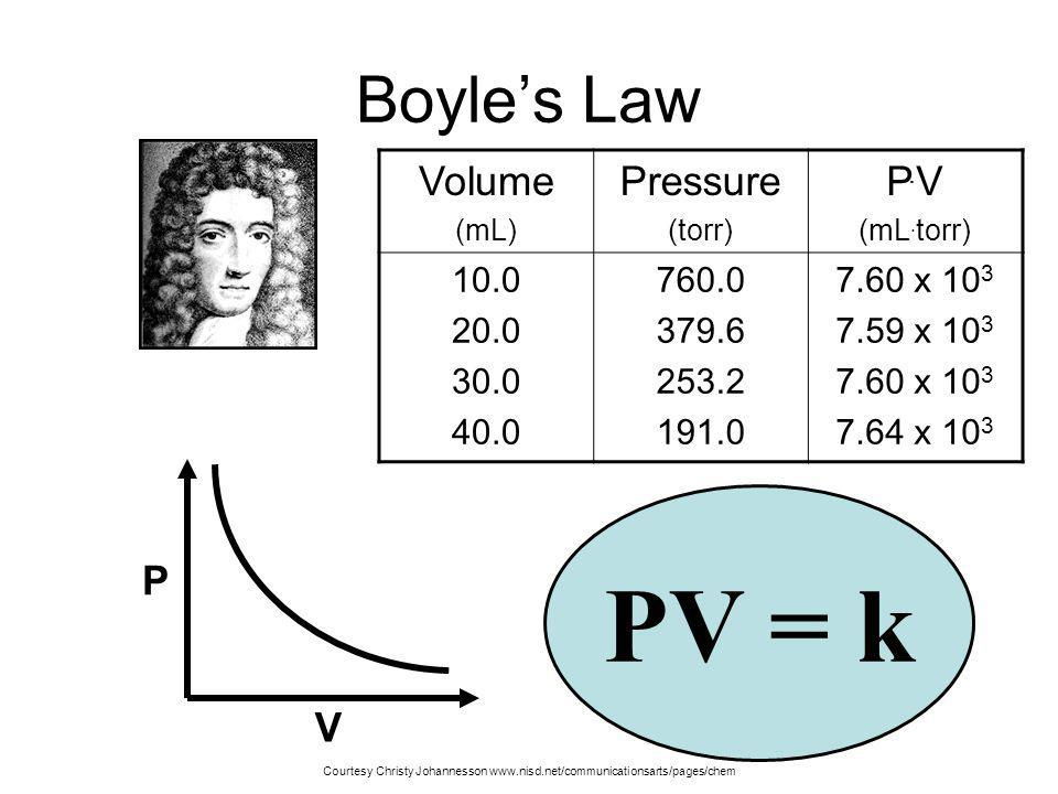 Boyle's Law Volume. (mL) Pressure. (torr) P.V. (mL.torr) 10.0. 20.0. 30.0. 40.0. 760.0. 379.6.
