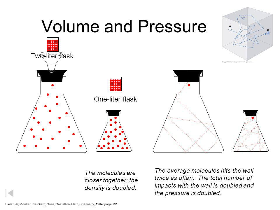 Volume and Pressure Two-liter flask One-liter flask