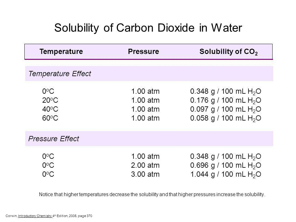 Solubility of Carbon Dioxide in Water
