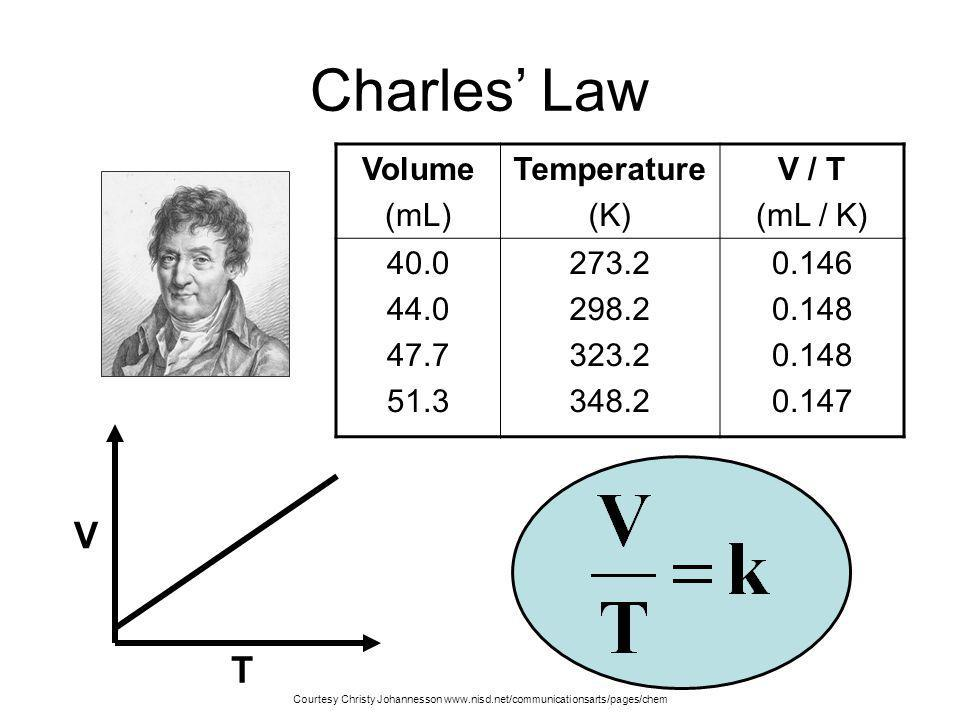 Charles' Law Volume. (mL) Temperature. (K) V / T. (mL / K) 40.0. 44.0. 47.7. 51.3. 273.2.