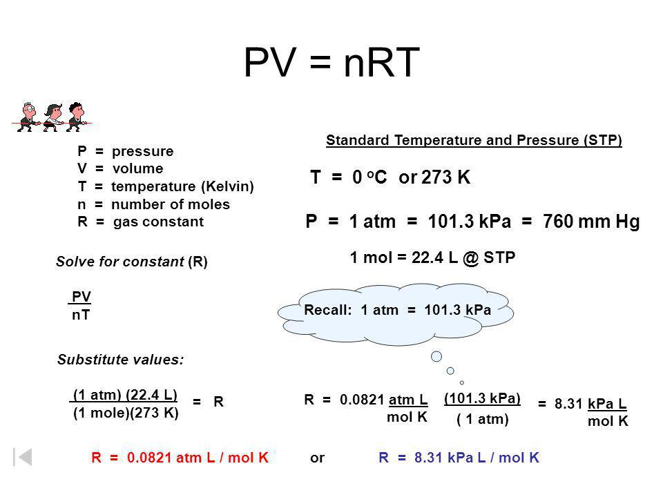 PV = nRT P = 1 atm = 101.3 kPa = 760 mm Hg 1 mol = 22.4 L @ STP
