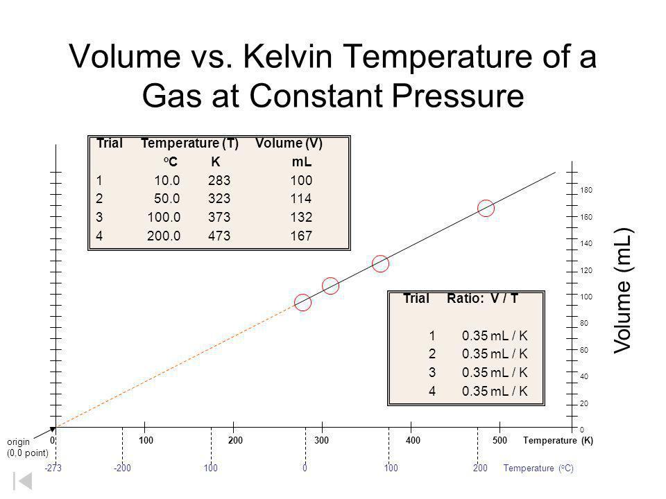 Volume vs. Kelvin Temperature of a Gas at Constant Pressure