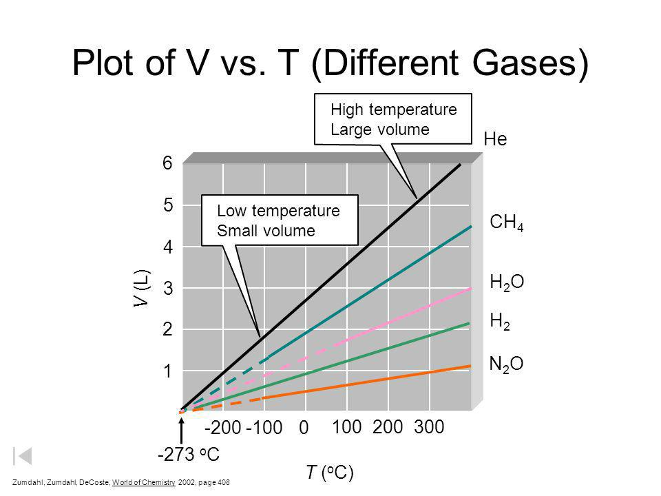 Plot of V vs. T (Different Gases)
