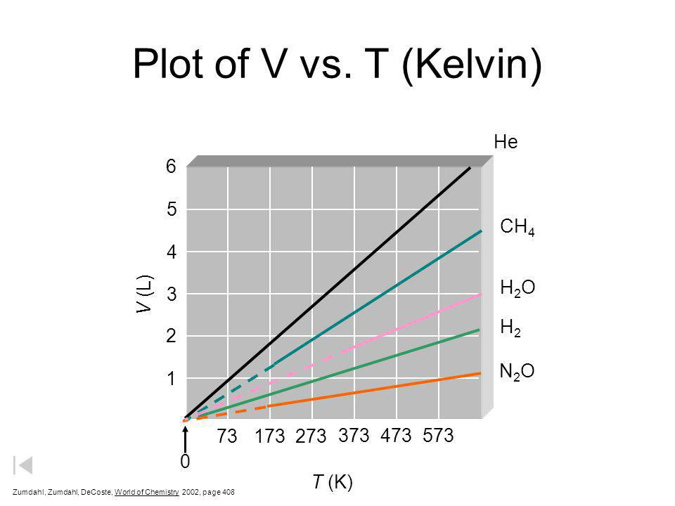 Plot of V vs. T (Kelvin) He 6 5 CH4 4 H2O V (L) 3 H2 2 N2O 1 73 173