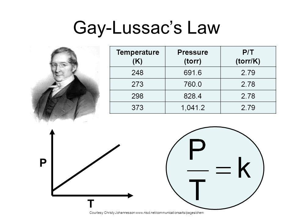 Gay lussac law apparatus