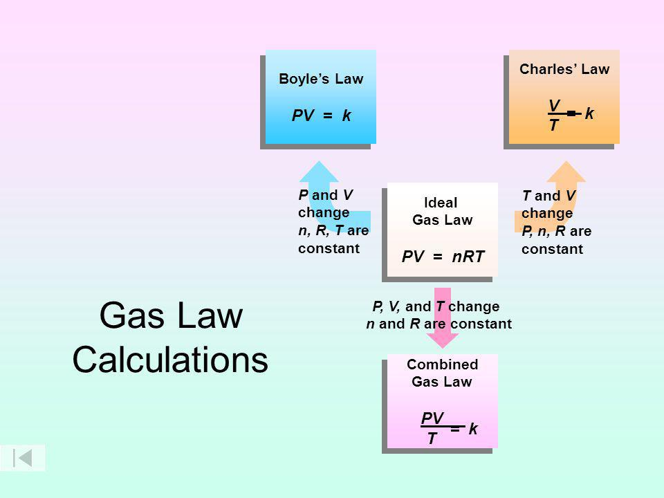 Gas Law Calculations V PV = k T = k PV = nRT PV T = k Boyle's Law