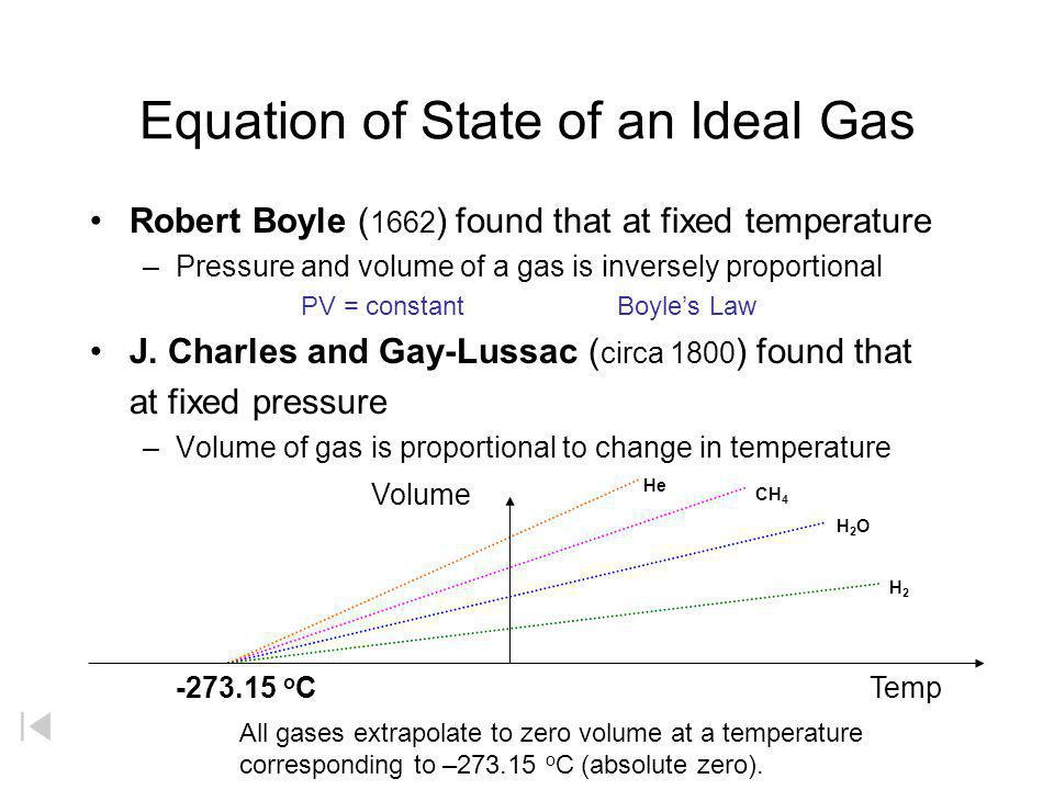 Equation of State of an Ideal Gas
