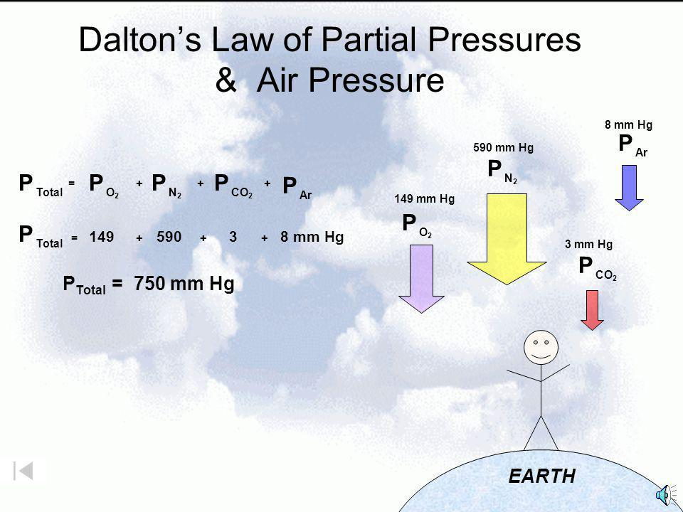 Dalton's Law of Partial Pressures & Air Pressure