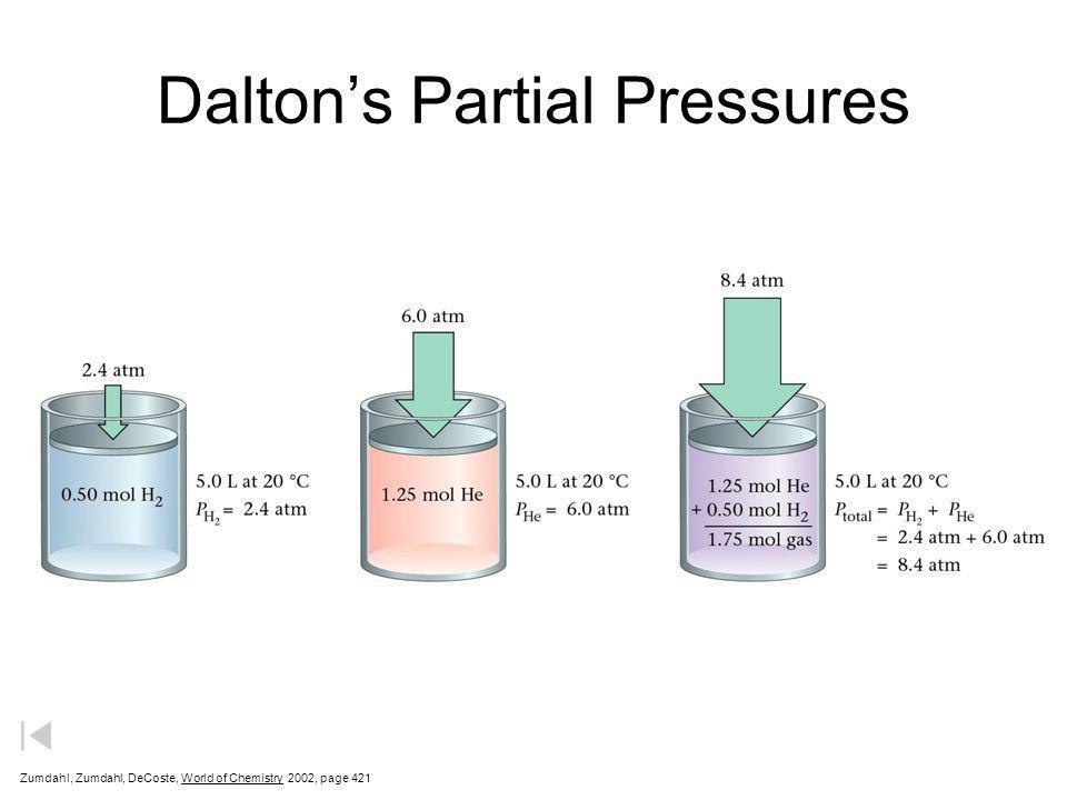Dalton's Partial Pressures