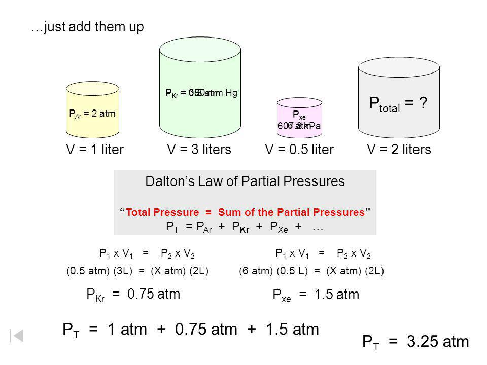 Total Pressure = Sum of the Partial Pressures
