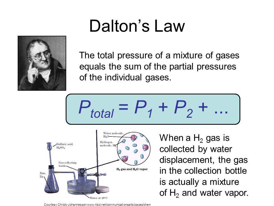 Ptotal = P1 + P2 + ... Dalton's Law