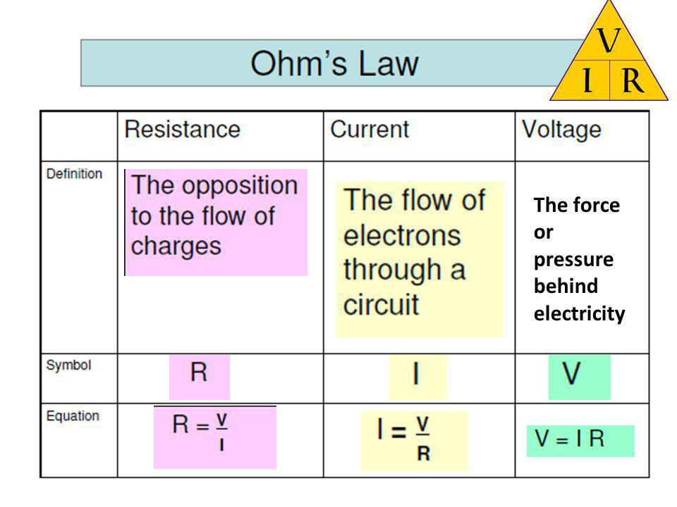 The force or pressure behind electricity
