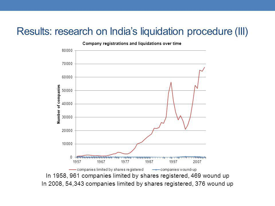 Results: research on India's liquidation procedure (III)