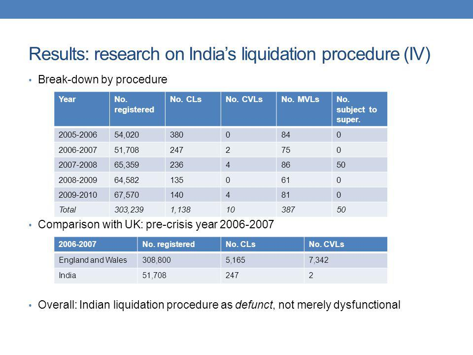 Results: research on India's liquidation procedure (IV)