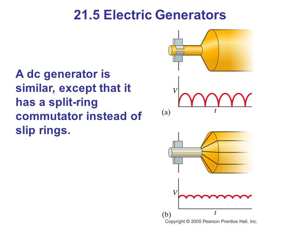21.5 Electric Generators A dc generator is similar, except that it has a split-ring commutator instead of slip rings.