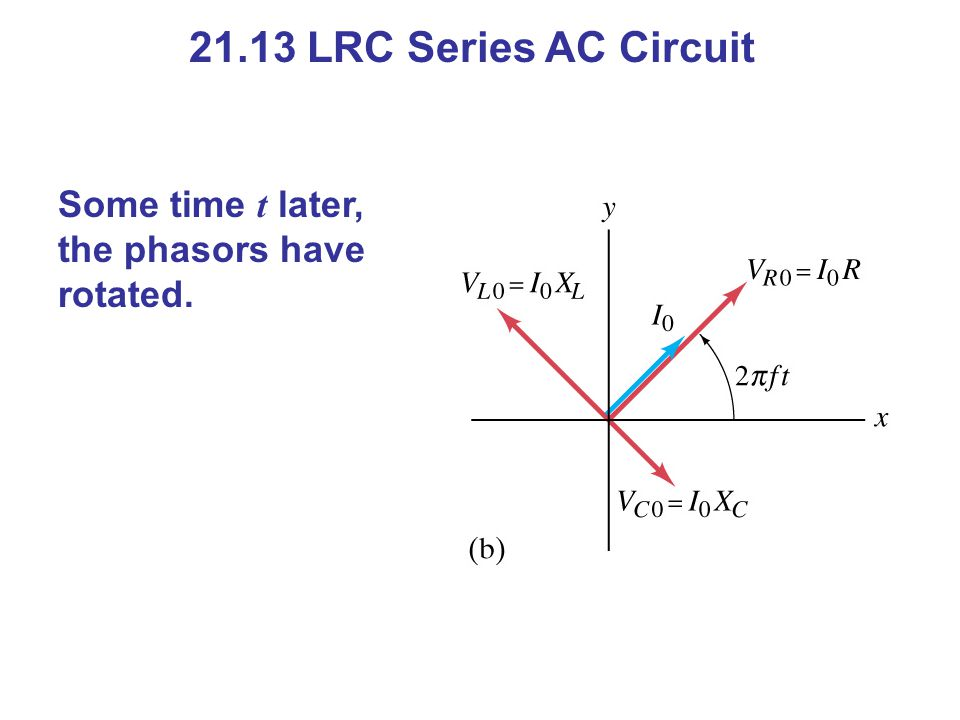 21.13 LRC Series AC Circuit Some time t later, the phasors have rotated.