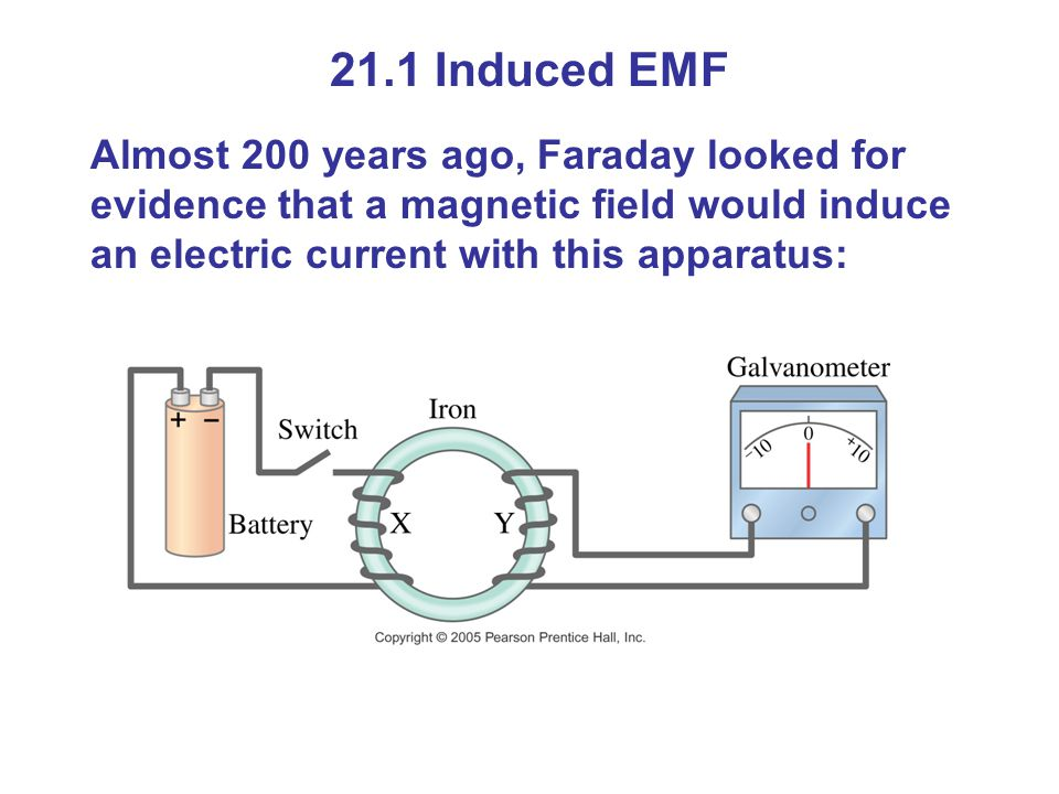 21.1 Induced EMF Almost 200 years ago, Faraday looked for evidence that a magnetic field would induce an electric current with this apparatus: