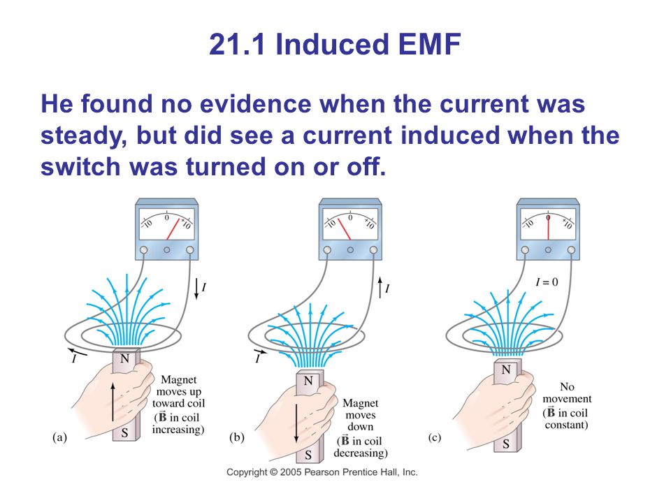 21.1 Induced EMF He found no evidence when the current was steady, but did see a current induced when the switch was turned on or off.