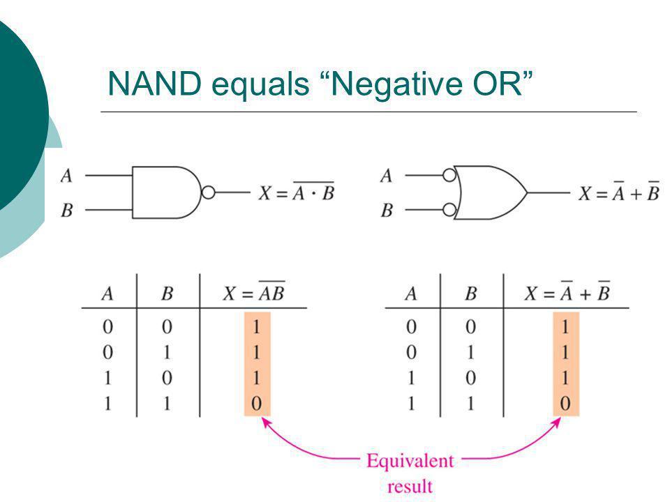 NAND equals Negative OR