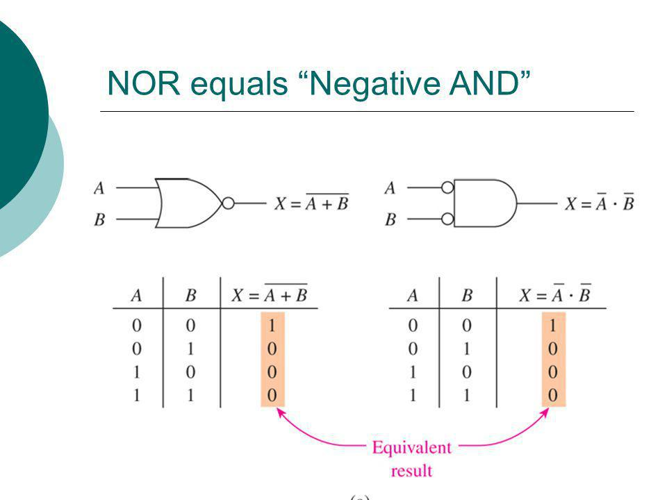 NOR equals Negative AND