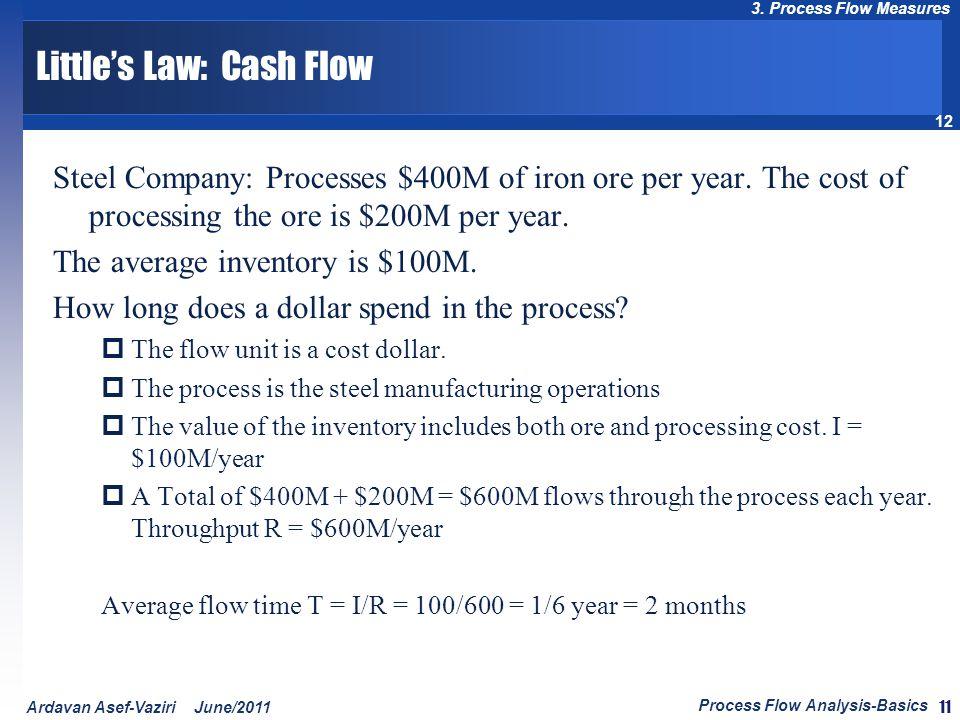 Little's Law: Cash Flow