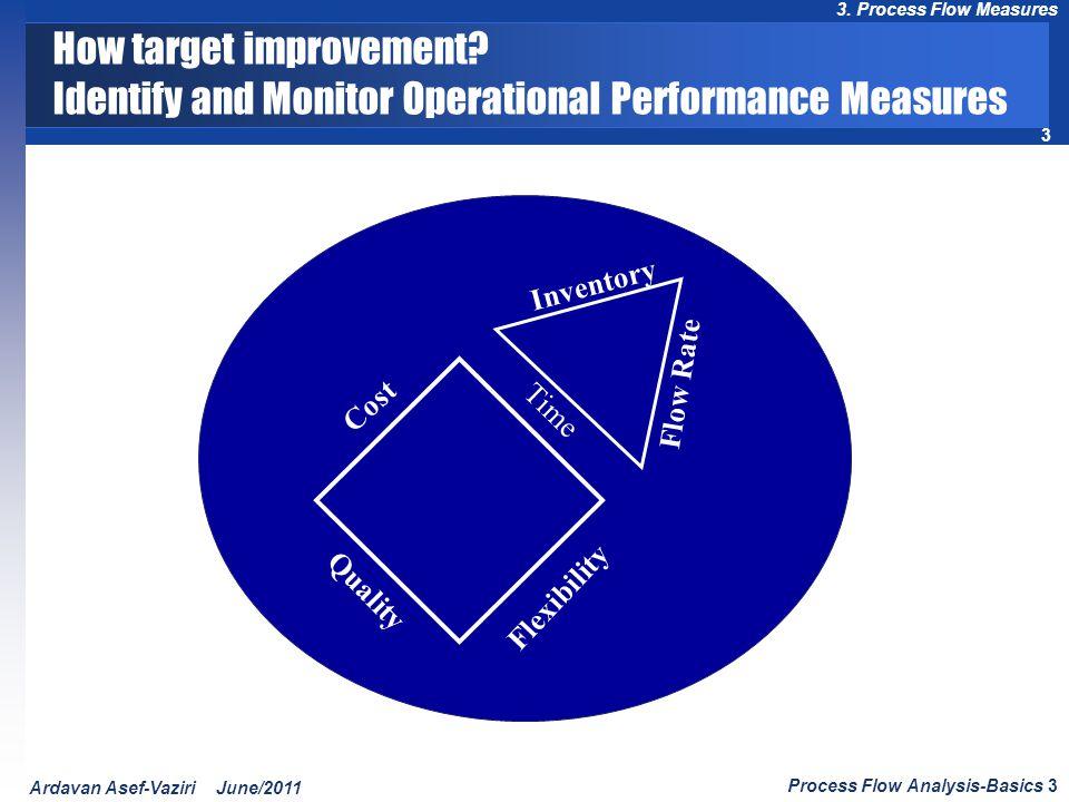 How target improvement