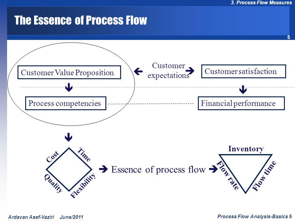 The Essence of Process Flow