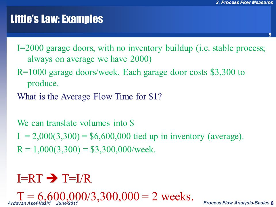Little's Law: Examples