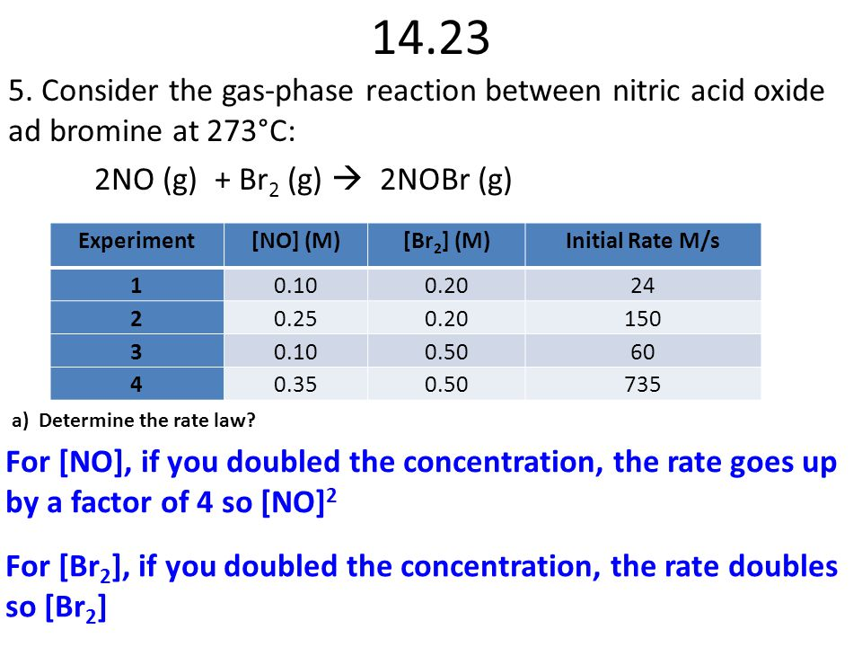 14.23 5. Consider the gas-phase reaction between nitric acid oxide ad bromine at 273°C: 2NO (g) + Br2 (g)  2NOBr (g)