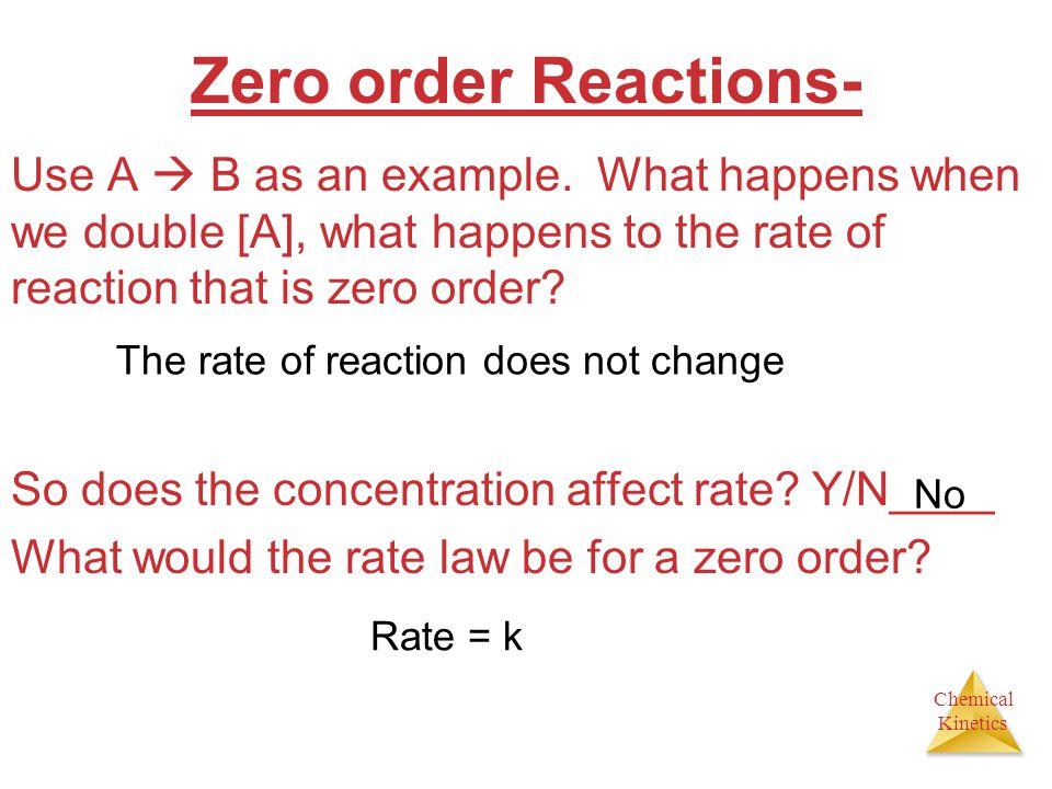 Zero order Reactions-