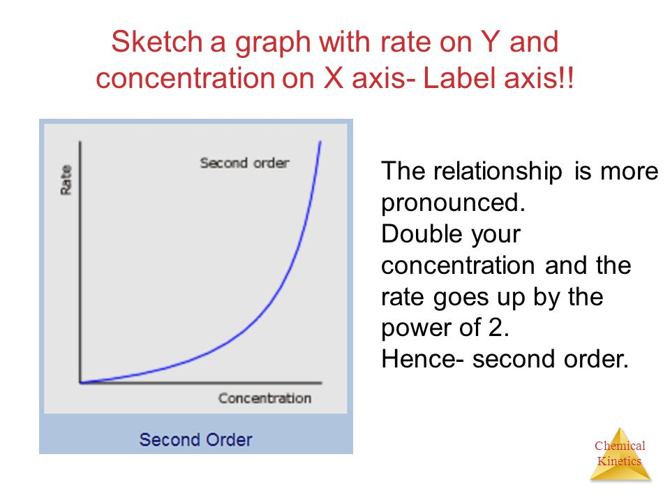 Sketch a graph with rate on Y and concentration on X axis- Label axis!!